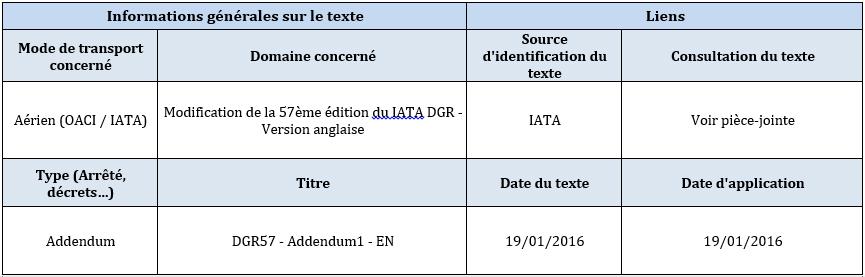 Alerte IATA
