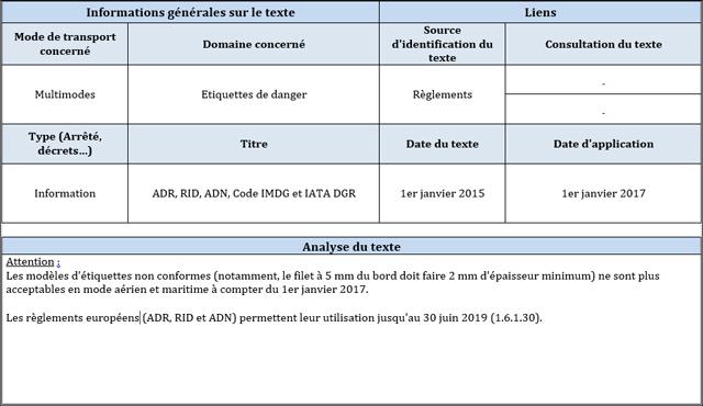 Alerte réglementaire ADR 1-2017 - janvier - tailles étiquettes