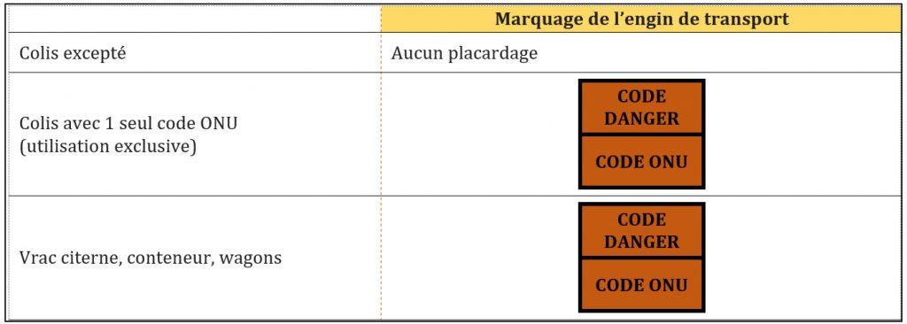 """Placardage classe 7 - radiaoactif"